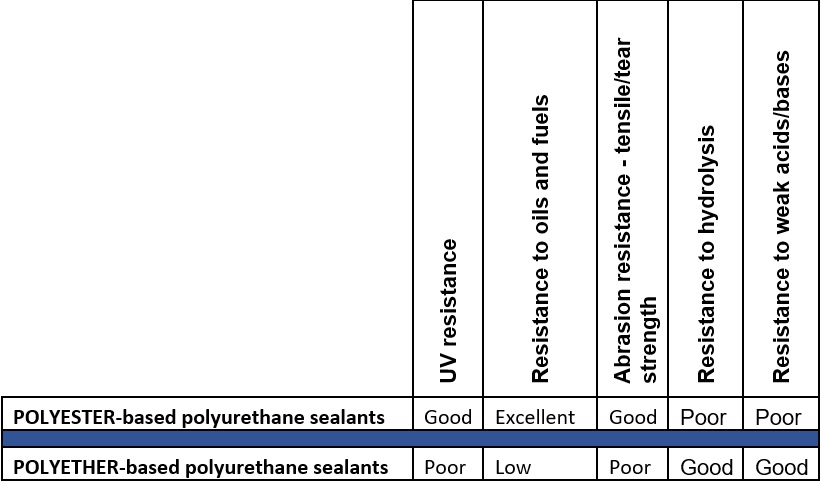 Polyester Vs Polyether.jpg
